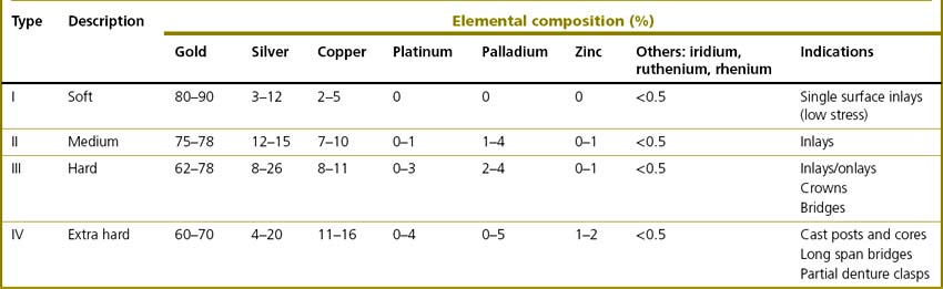 different types of alloys and their composition pdf