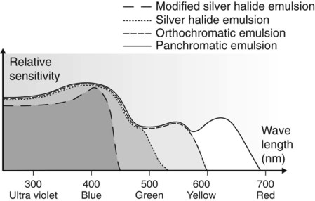 Image receptors pocket dentistry sensitivity of standard silver halide blue modified silver halide ultraviolet orthochromatic green and panchromatic red film emulsions ccuart Image collections