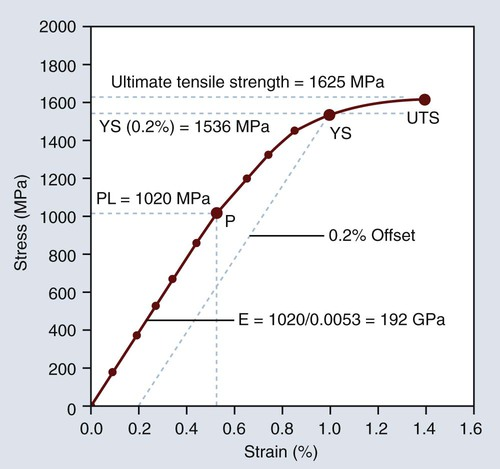 relationship between shear stress and uts