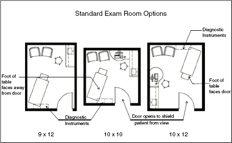 Practice of medicine primary care pocket dentistry for X ray room floor plan