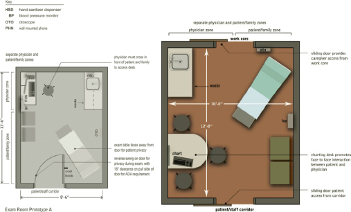 Doctor S Consultation Room Layout