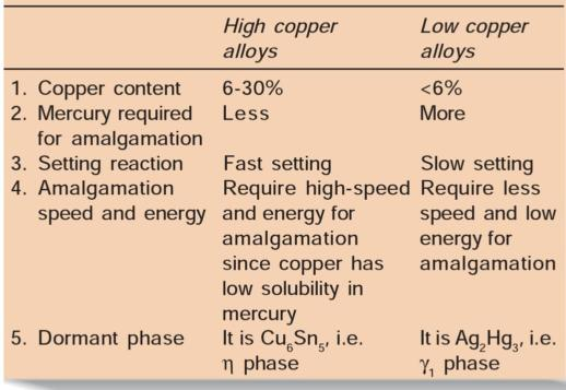Difference Between 1 And 2 Copper : Tooth preparation for amalgam restoration pocket dentistry