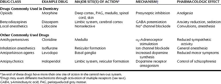 11: Introduction to Central Nervous System Drugs   Pocket