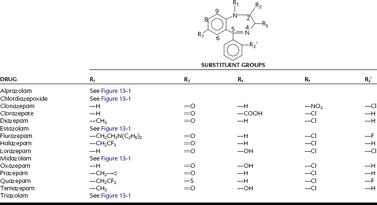 structure activity relationship of diazepam and midazolam
