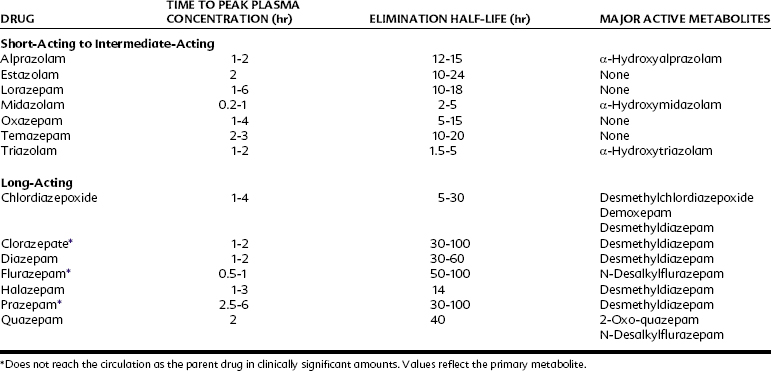 diazepam onset of action and duration of pregnancy