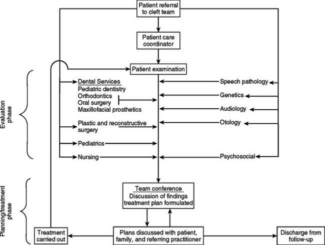 """counseling specializations and multidisciplinary teams week Cine defines """"multidisciplinary approach as the philoso- phy of converging multiple specialties and/or technolo- gies to establish a  occupational therapist multi-disciplinary team clinical psychologist nurses psychotherapist  service rounds thrice a week and there is a multidiscipli- nary grand round once in a week."""