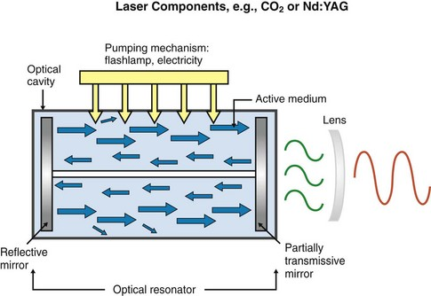 Yttrium Laser