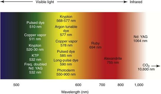 17 Laser Treatment Of Vascular Lesions Pocket Dentistry