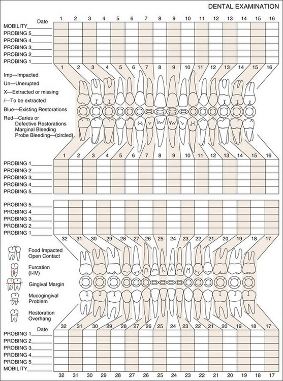 1 diagnosis and treatment planning in restorative for Periodontal chart template
