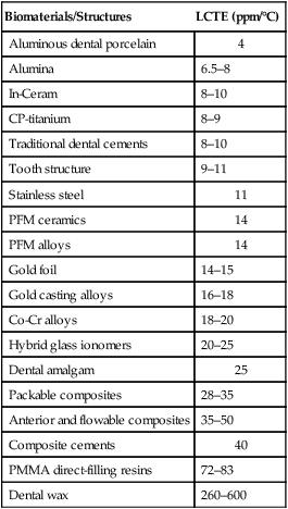 18 Biomaterials Pocket Dentistry