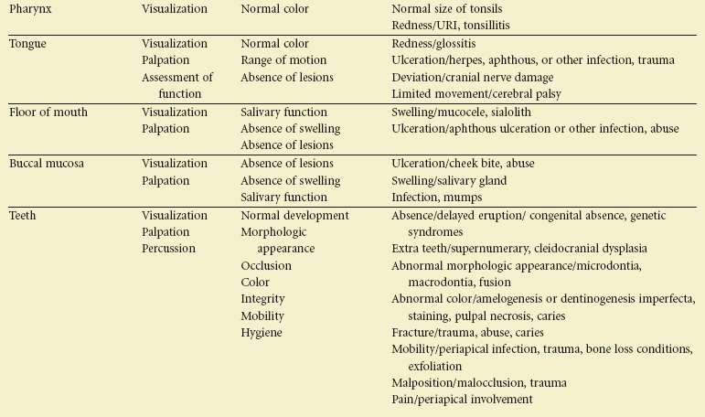 18 Examination Diagnosis And Treatment Planning