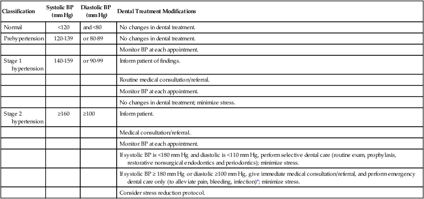 37 periodontal treatment of medically compromised patients pocket rh pocketdentistry com guidelines for periodontal therapy. the american academy of periodontology clinical guidelines for periodontal therapy