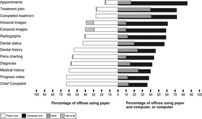 electronic records management and dental records According to the ada primer on electronic health records, in 2006, 90% of dentists used some form of practice management software that same year, 47% of new dentists and 42% of established dentists claimed their offices were at least somewhat paperless.