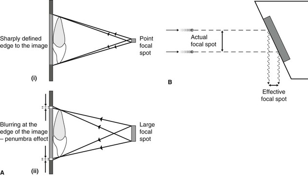 3 dental x ray equipment image receptors and image processing 35 a diagrams showing the effect of x ray beam source focal spot size on image blurring i a small or point source ii a large source ccuart Images