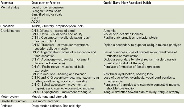 8 Neurologic Evaluation And Management Pocket Dentistry