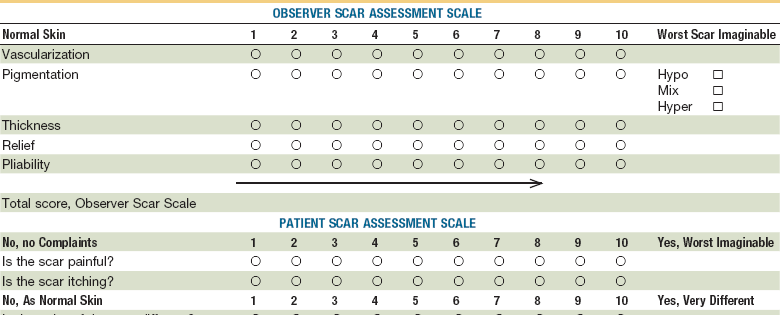 22 Secondary Revision Of Soft Tissue Injury Pocket