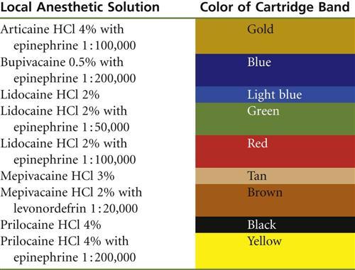 7. The Cartridge | Pocket Dentistry