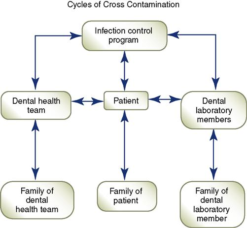 office assistant diagram 17 infection control systems pocket dentistry  17 infection control systems pocket dentistry