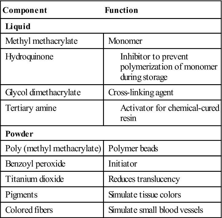 polymers in dentistry Dental polymers 1 dental polymerspresented by, smijal 2 contents resins used in dentistry classification of resins polymerization classification of polymers stages of polymerization.