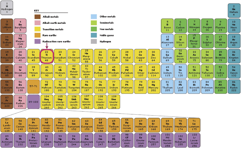 Chemestry 11 lessons april 18 atomic mass and isotopes periodic titanium urtaz Gallery