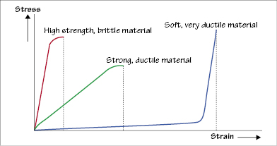 1 Properties Of Materials Tensile Properties Pocket