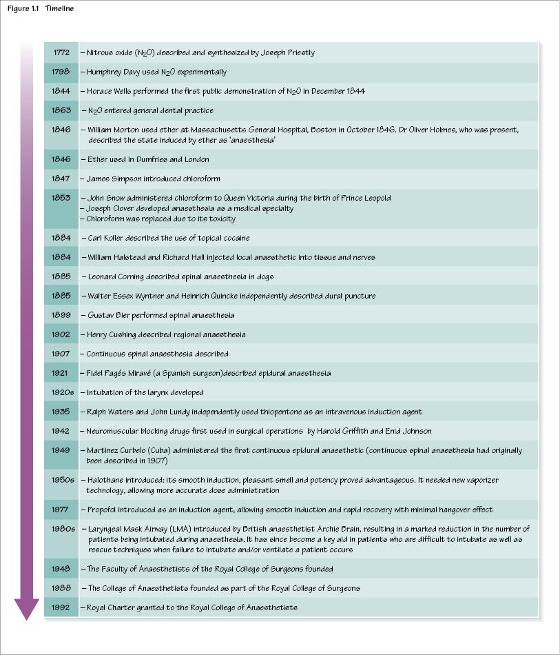 1: History of anaesthesia | Pocket Dentistry