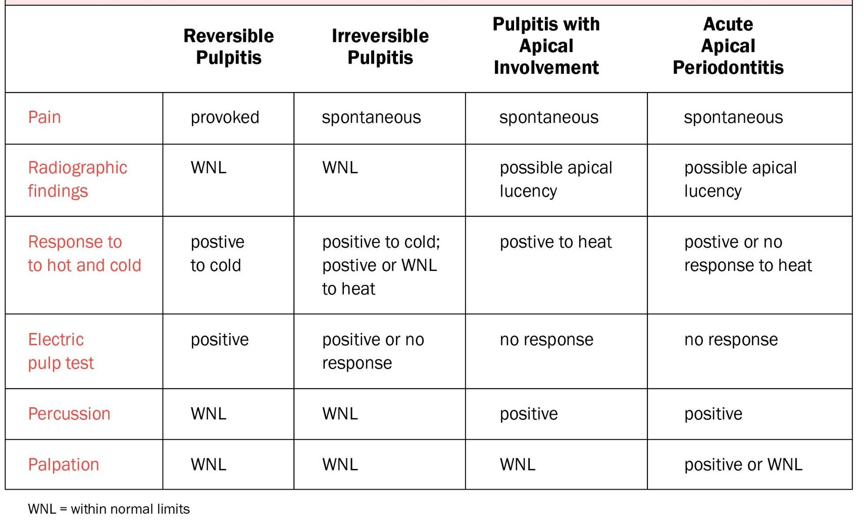 Pulpitis: Symptoms and Treatment Methods 98