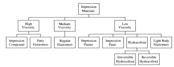 16 Impression Materials: Classification and Requirements