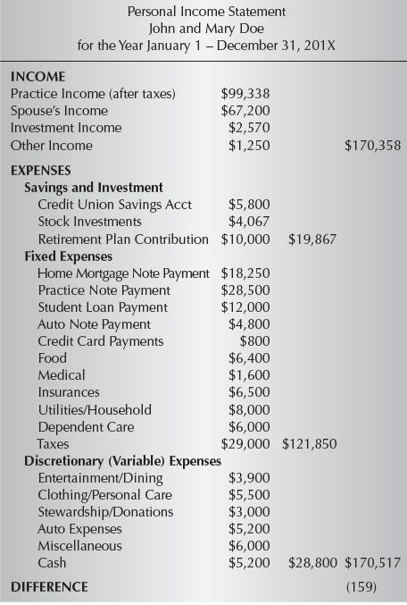 9 Financial Statements – Sample Personal Financial Statement